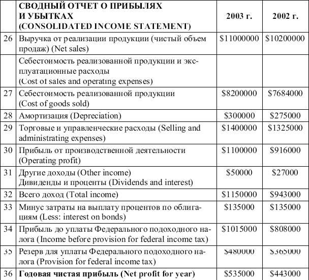Отчет о прибылях и убытков форма
