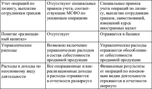 Особенности международного финансового рынка