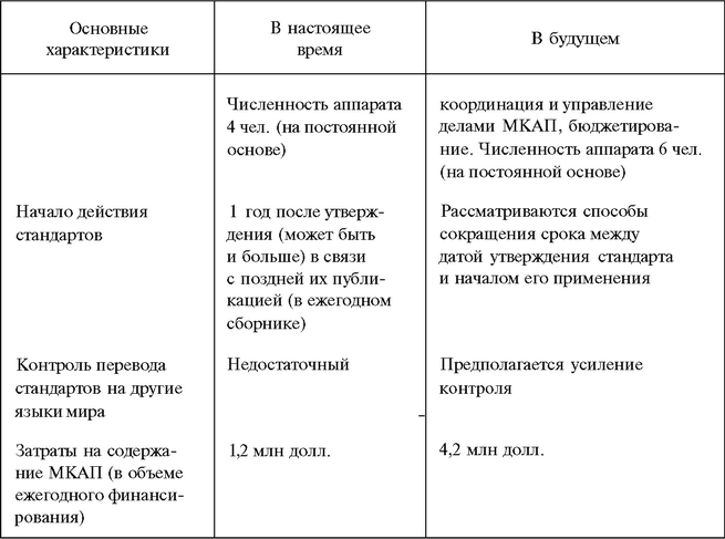 деятельности и гарантий (International Auditing and Assurance Standards Board).