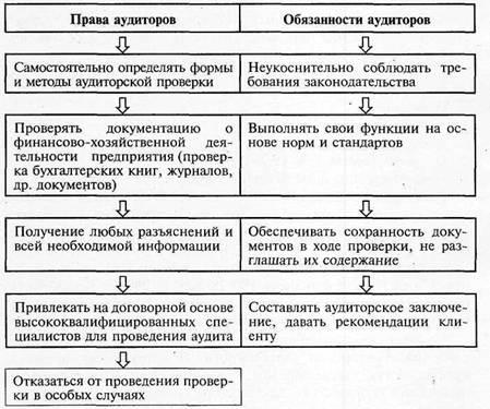 6. Составлять аудиторское заключение и письменную информацию (отчет.