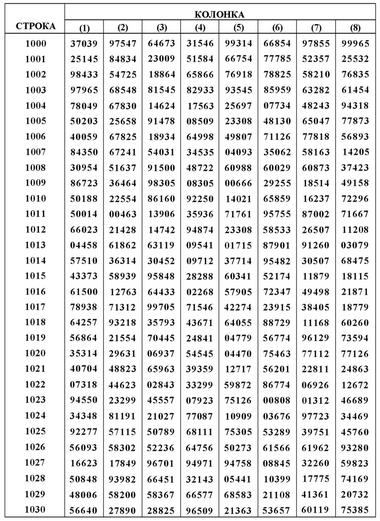 изображение чисел: