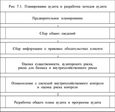 этапов планирования аудита