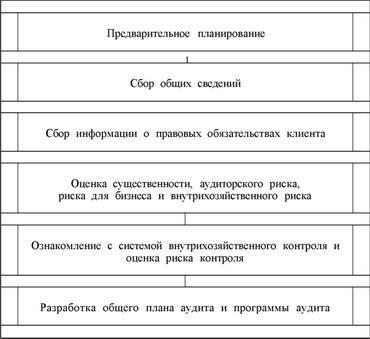 аудиторская выборка-теория: